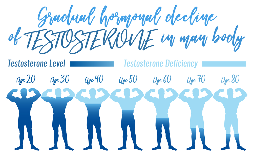testosterone decline as men age