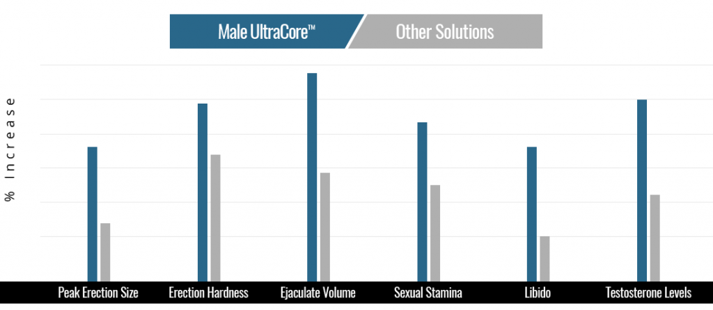 Male UltraCore Enlarged Penis Size Compared To Other Male Testosterone Enhancement Pills
