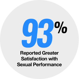93 percent Reported Greater Sexual Satisfaction After Male UltraCore Testosterone Booster